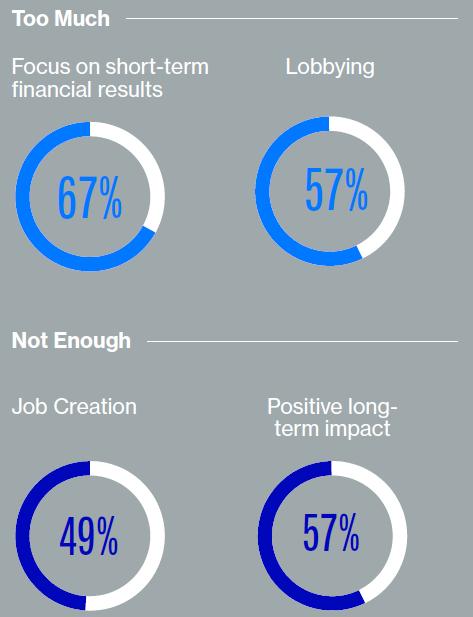 Fuente: Edelman Trust Barometer 2016