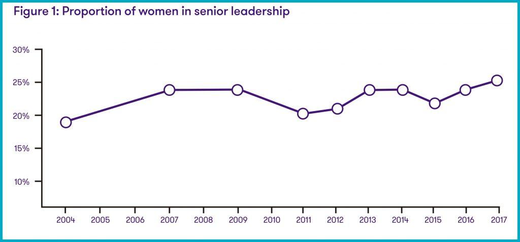 Mujeres y liderazgo