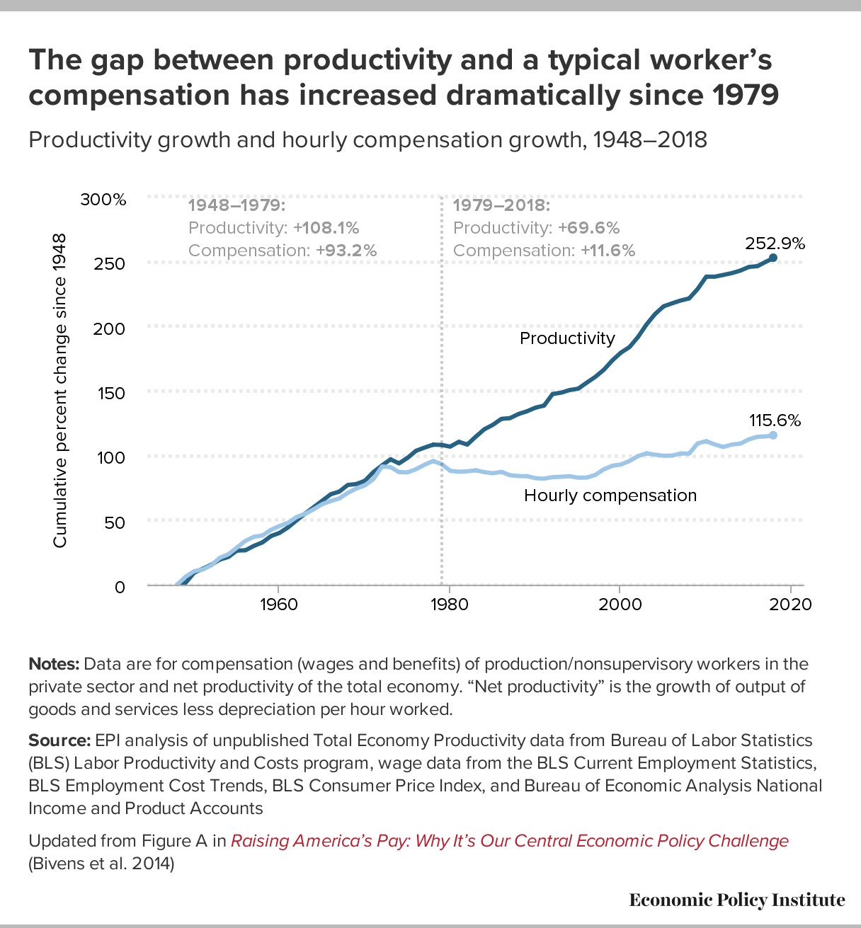 Gráfico productividad y subida de salarios