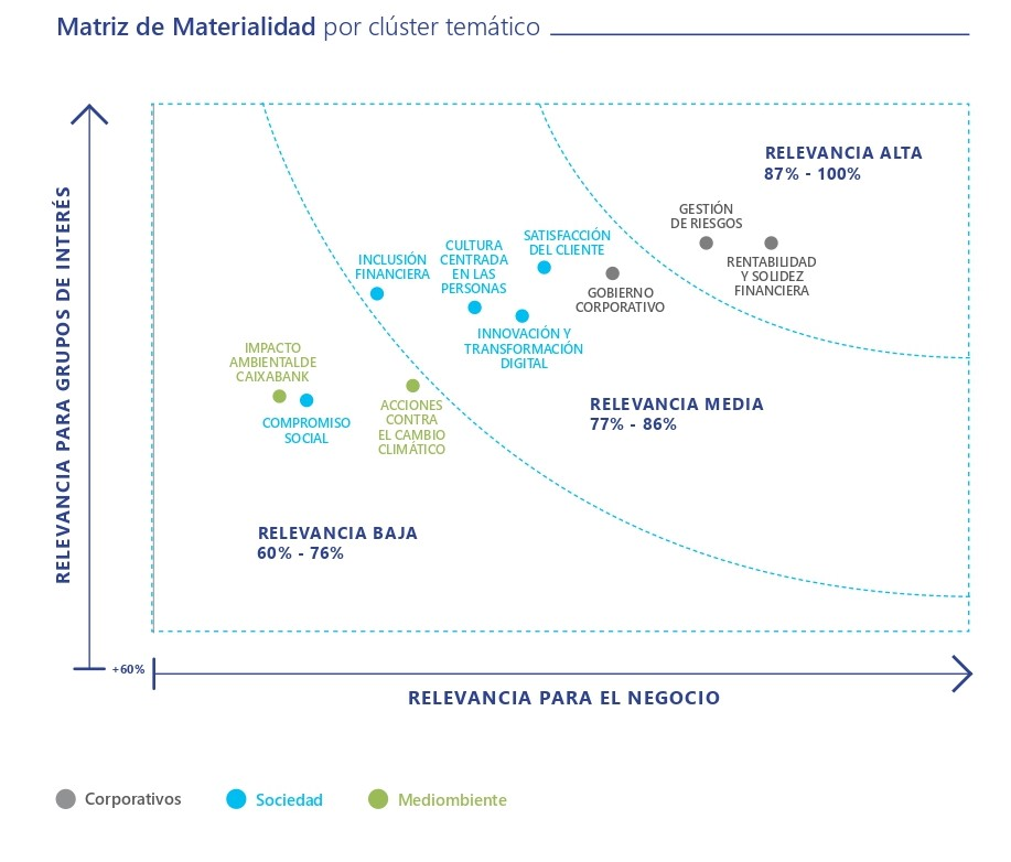 Clientes CaixaBank_Matriz materialidad
