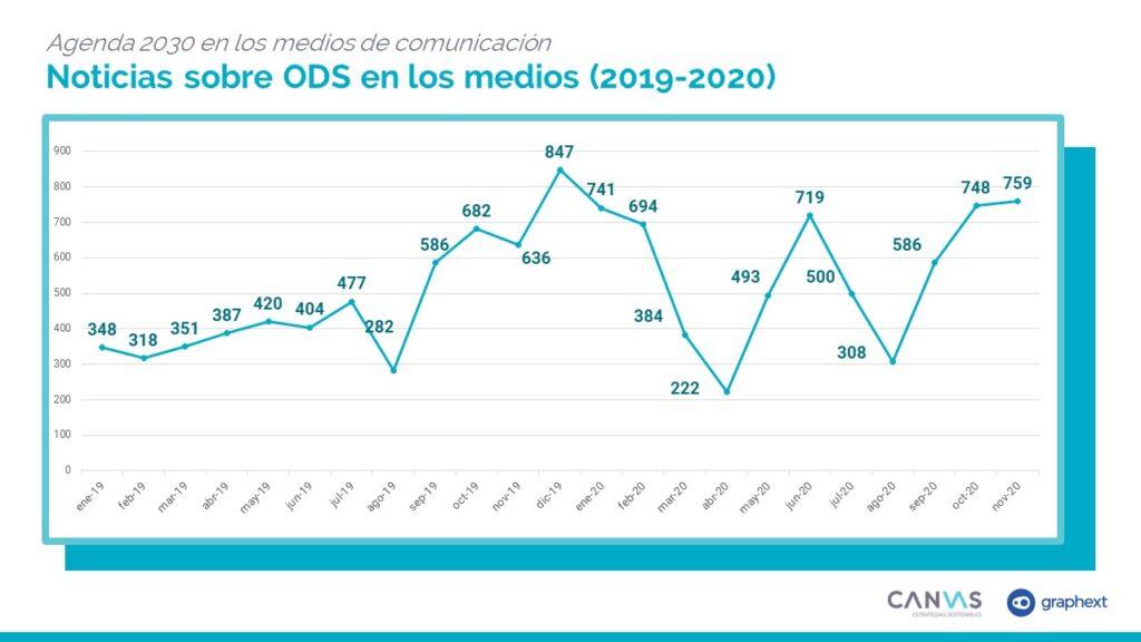 Agenda 2030 en los medios Noticias