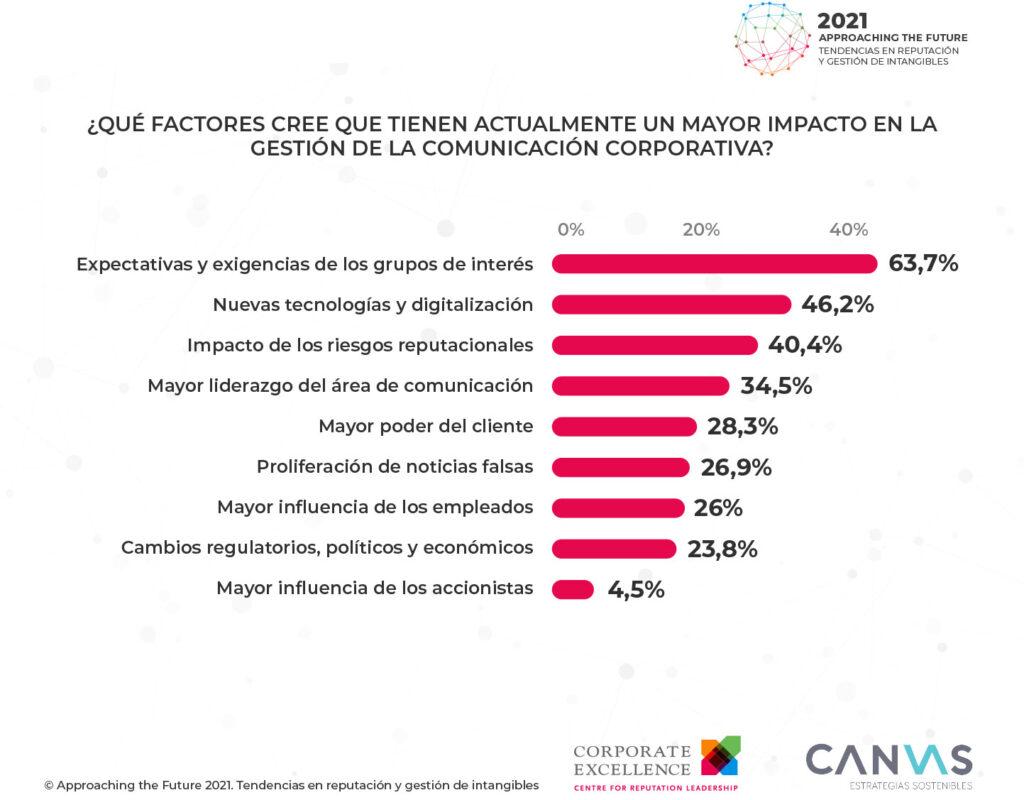 Approaching the Future comunicación tendencia